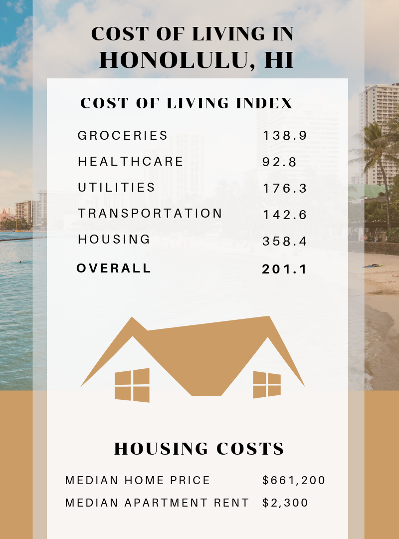 Infographic Showing the Cost of Living in Honolulu, Hawaii